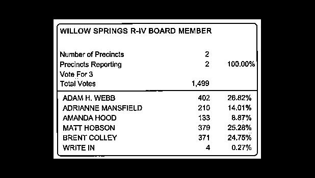 Willow Springs School Board Election Results from Howell County