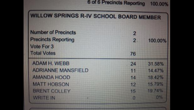 Willow Springs School Board Election Results from Douglas County